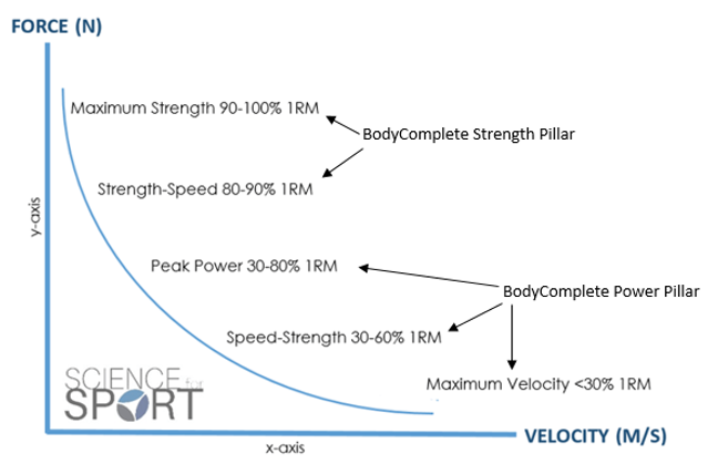 The Force-Velocity Curve