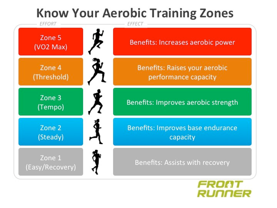 Heart Rate Training, Zones and Monitors - Body Complete Fitness Solutions